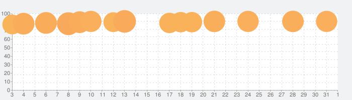Spotify: お気に入りの音楽やアーティストを聴くの話題指数グラフ(4月1日(水))