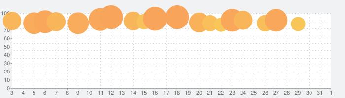 スマホ同期管理アプリ - Windows にリンクの話題指数グラフ(4月1日(水))