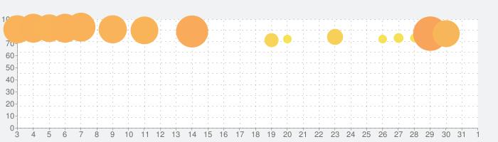 aquapark.ioの話題指数グラフ(4月1日(水))