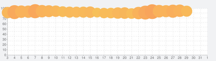 LINE LIVE - LINEのライブ配信アプリの話題指数グラフ(8月1日(日))
