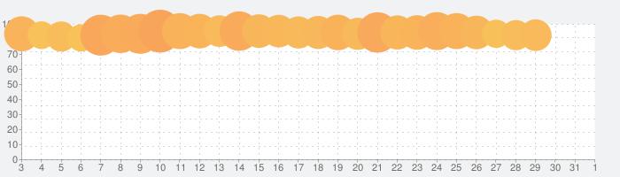 GO タクシーが呼べるアプリ 旧MOV × JapanTaxiの話題指数グラフ(8月1日(日))