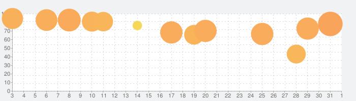 デュエル・マスターズ プレイスの話題指数グラフ(4月1日(水))