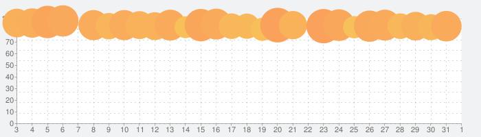 NBA 2K20の話題指数グラフ(4月1日(水))