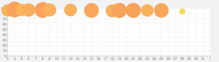 モンスターハンター ストーリーズの話題指数グラフ(4月1日(水))