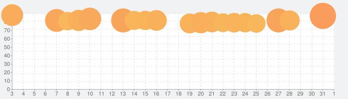 LINE:ディズニー ツムツムの話題指数グラフ(4月1日(水))
