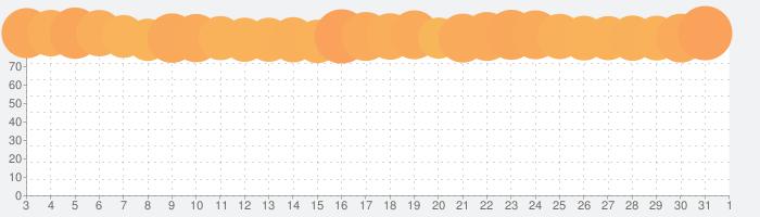 Netflixの話題指数グラフ(6月1日(月))