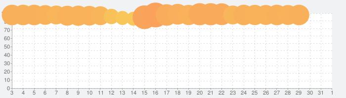 ラブライブ!スクールアイドルフェスティバル ALL STARSの話題指数グラフ(4月1日(水))