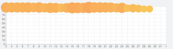 妖怪ウォッチ ぷにぷにの話題指数グラフ(4月1日(水))