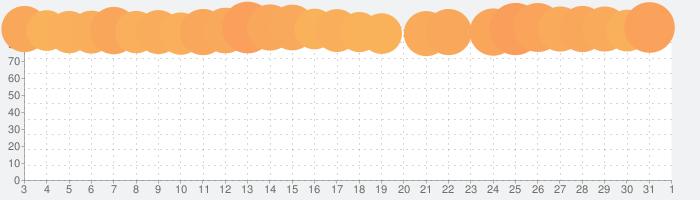 プリンセスコネクト!Re:Diveの話題指数グラフ(4月1日(水))