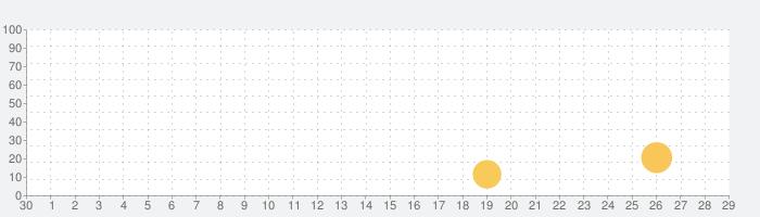 Blynk - IoT for Arduino, ESP32の話題指数グラフ(10月29日(木))