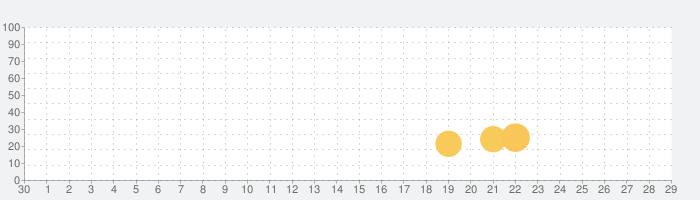 Car Master 3Dの話題指数グラフ(10月29日(木))