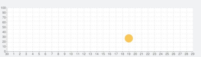 Tesla Forceの話題指数グラフ(10月29日(金))