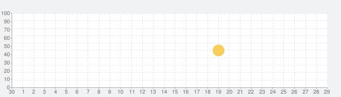 かなトーク Plusの話題指数グラフ(10月29日(木))