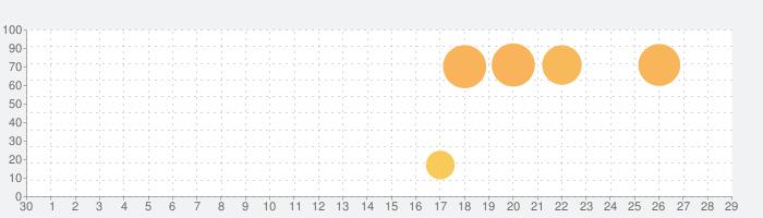 ウルフィアプリの話題指数グラフ(7月29日(木))