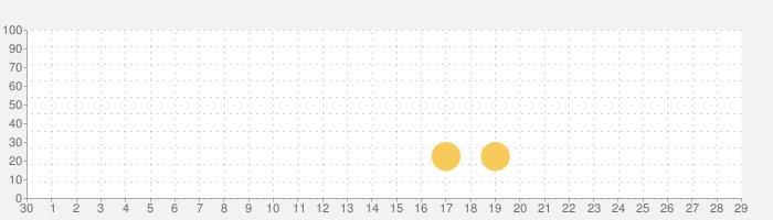 TIME LOCKER - Shooterの話題指数グラフ(10月29日(木))