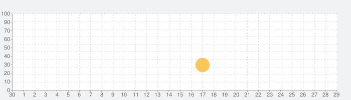 ツキの冒険 (Tsuki)の話題指数グラフ(10月29日(木))