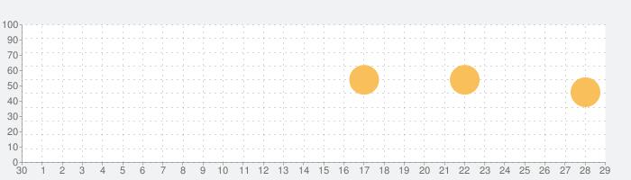 The Great Coffee Appの話題指数グラフ(10月29日(金))