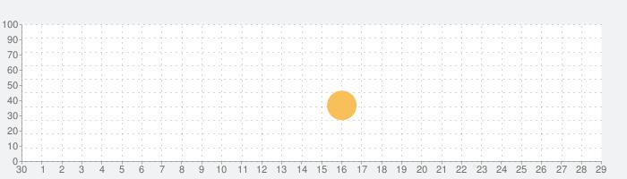 PicoPico®の話題指数グラフ(10月29日(木))