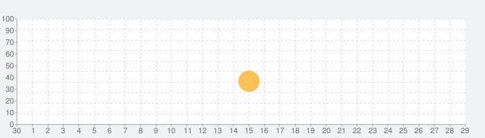 ルーレット 数十 電卓の話題指数グラフ(10月29日(木))