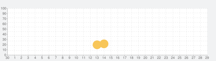 Galaxy Airforce Warの話題指数グラフ(5月29日(金))