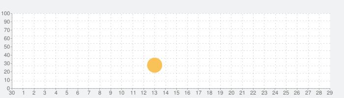 X Conversorの話題指数グラフ(10月29日(木))