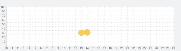 ネコとの出会いの話題指数グラフ(10月29日(金))