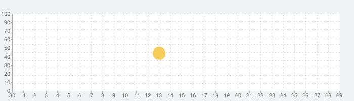 スケッチ写真メーカーの話題指数グラフ(10月29日(木))