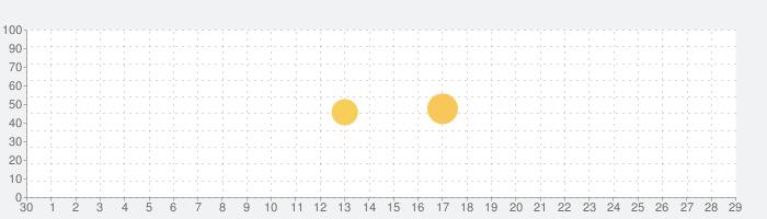 QRコード・リーダー : シンプルなQRコードリーダーアプリの話題指数グラフ(10月29日(木))