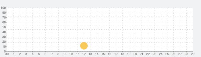 秘密日記 - メモ日記帳アプリの話題指数グラフ(10月29日(木))