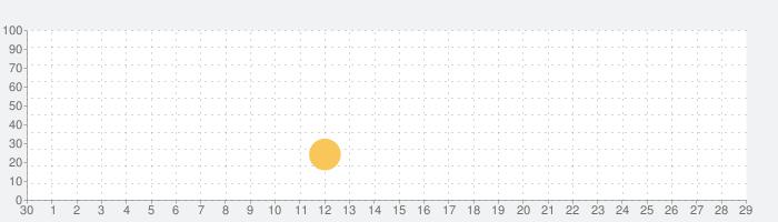 NoxLucky - 4K 動的壁紙の話題指数グラフ(10月29日(木))
