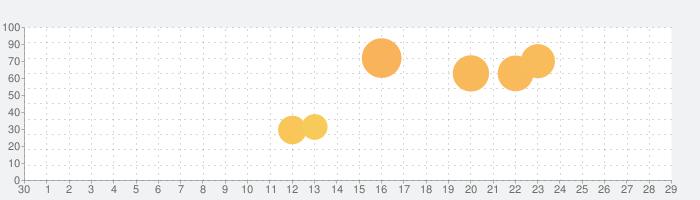 BANDIMALの話題指数グラフ(5月29日(金))