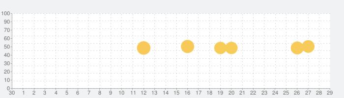 セブン-イレブン マルチコピーの話題指数グラフ(7月29日(木))