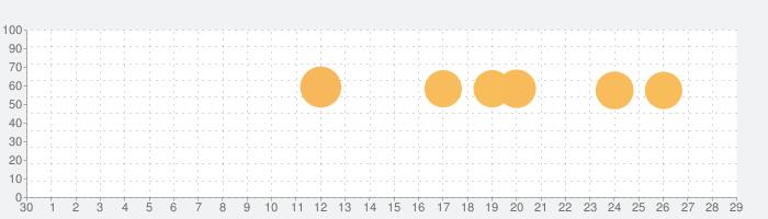 Jigsaw Puzzles - ジグソーパズルゲームの話題指数グラフ(5月29日(金))