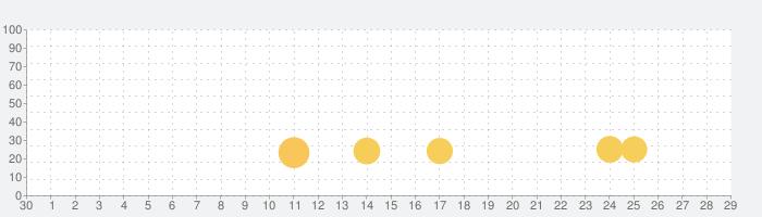 ニャンキョクアドベンチャーの話題指数グラフ(7月29日(木))