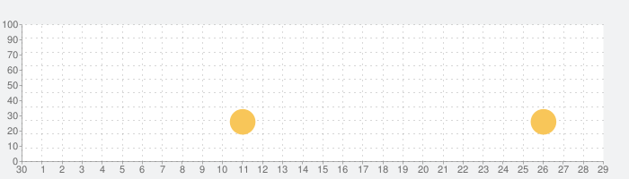 脱出ゲーム Collection2の話題指数グラフ(10月29日(木))