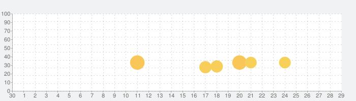 Jetpack Jumpの話題指数グラフ(5月29日(金))
