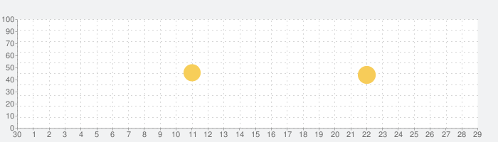 Adobe Photoshop Fixの話題指数グラフ(5月29日(金))