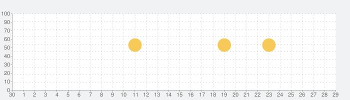 みんカラ - 車の整備・パーツ・カスタム・口コミアプリの話題指数グラフ(7月29日(木))