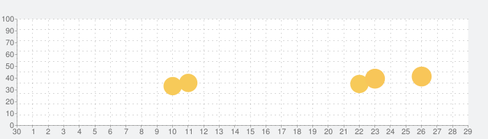 InstaMini  - インスタントカメラ、レトロカメラの話題指数グラフ(10月29日(木))