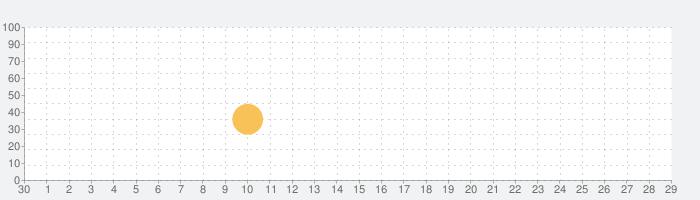 iOptron Polar Scopeの話題指数グラフ(10月29日(木))
