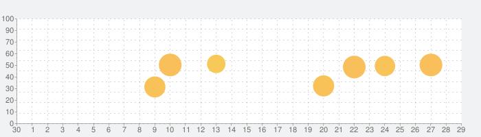 ナスカレ≪ナースカレンダー≫の話題指数グラフ(10月29日(木))