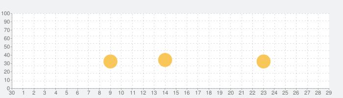 F-Sim|Space Shuttle 2の話題指数グラフ(10月29日(金))