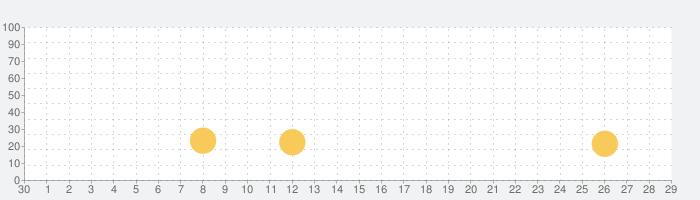 Tank Firingの話題指数グラフ(10月29日(金))