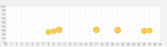 NBA LIVE バスケットボールの話題指数グラフ(5月29日(金))