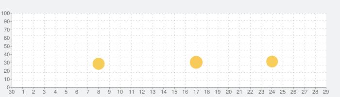 歌っちゃお検索の話題指数グラフ(5月29日(金))