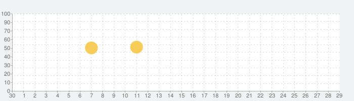 Sマガ - 集英社公式ファッションマガジンアプリの話題指数グラフ(10月29日(木))