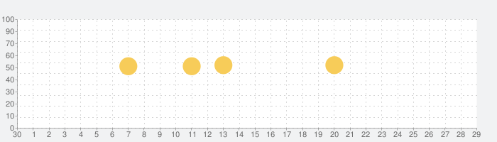 Reliveアプリ:ランニング,サイクリング,ハイキングなどの話題指数グラフ(10月29日(木))