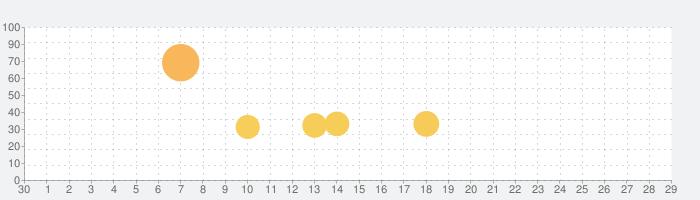 [AKB48公式] AKB48 Worldの話題指数グラフ(10月29日(金))