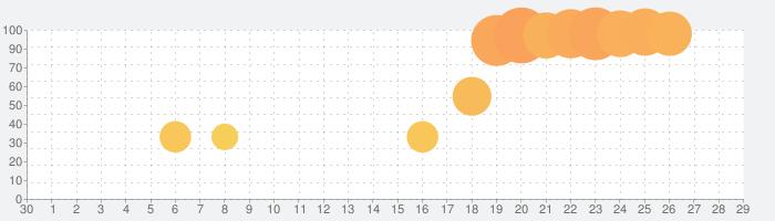 911 Operatorの話題指数グラフ(10月29日(木))
