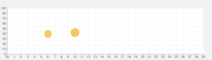 フォトスキャン by Google フォトの話題指数グラフ(5月29日(金))